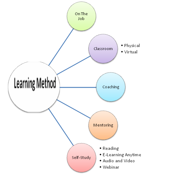 learning to read methods 2009-02-13 teaching and learning spanish language and culture  learning spanish language and culture 3  teaching and learning – 5 figure 2 methods and teacher and learner roles.